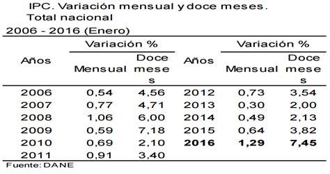 ipc alquileres 2016 ipc colombia 2015 2016 incremento del ipc 2016 colombia