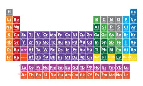 nuevos elementos de la tabla peri 243 dica conoce sus nombres