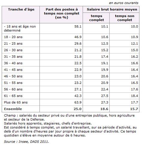 Grille Salaire Assurance by Grille Salaire Employ 233 De Maison Ventana