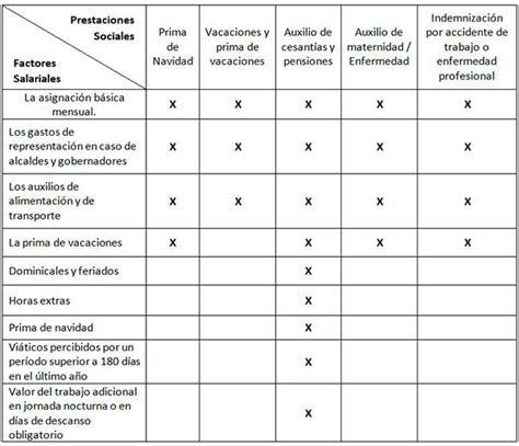 procedimiento para calcular prestaciones sociales septiembre 2016 venezuela calcular prestaciones para el 2016