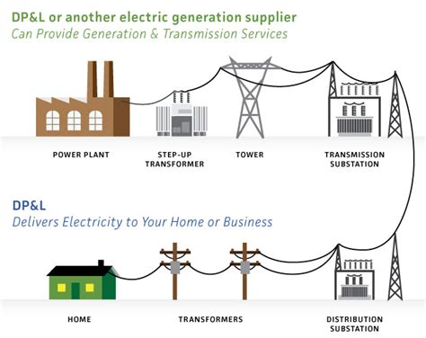 electricity in your home ohio electric choice dayton power light