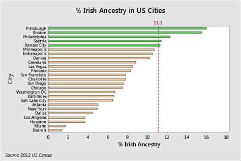 hair color by population who s more or less irish