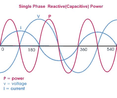 inductive reactance opposes a sine wave current thus reducing the current inductive reactance opposes a sine wave current thus reducing the current 28 images