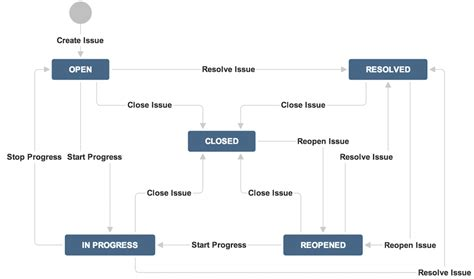 help desk workflow should i move from email support to help desk software