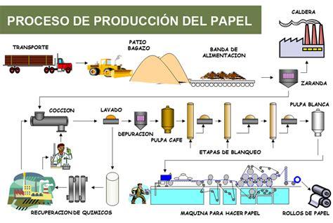 cuantas cadenas productivas hay en colombia proceso de artefactos tecnologico mayo 2013