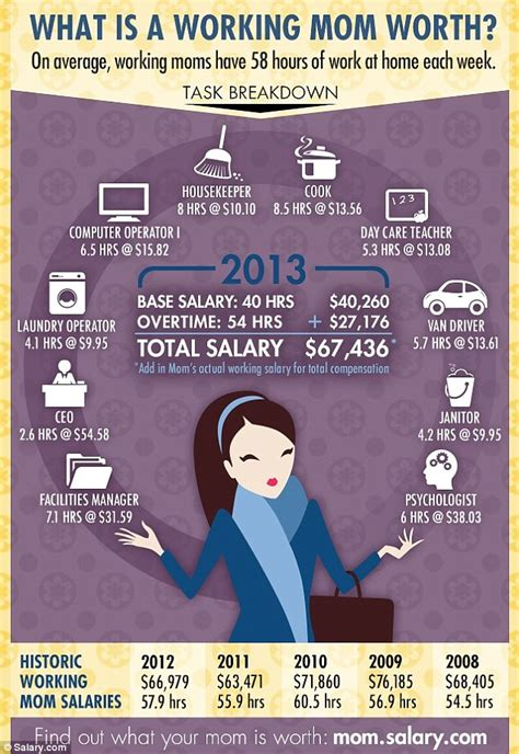 what is a stay at home s salary worth how tasks would