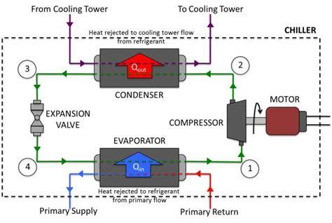 refrigeration vapor change refrigeration