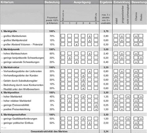 marktanalyse controllingwiki