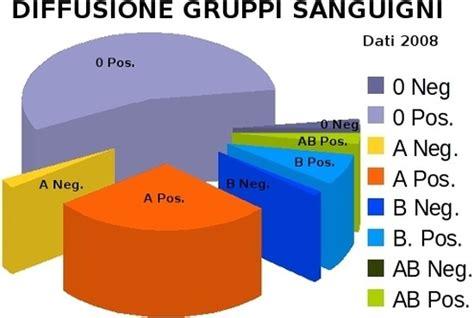 alimenti per gruppo sanguigno a rh positivo 187 gruppo sanguigno raro