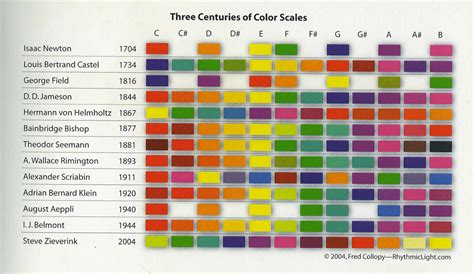 color scale pin the color scale shows how many hours it took for on