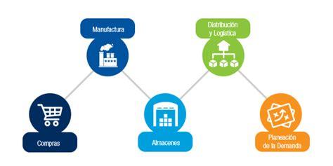 cadena de suministro tecnologia cadena de suministro aumentada sintec