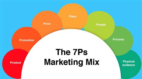 best mixing service how to use the 7ps marketing mix smart insights