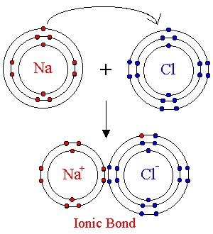 tutorial ionic bond bohr rutherford electron transfer chemistry pics