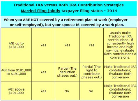 traditional iras and roth iras voya financial