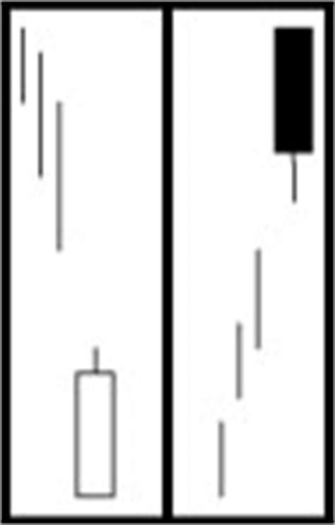 candlestick pattern belt hold trading the belt hold pattern