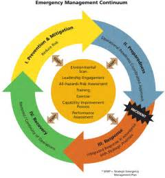 emergency management planning cycle open source software and ogc web services life saving