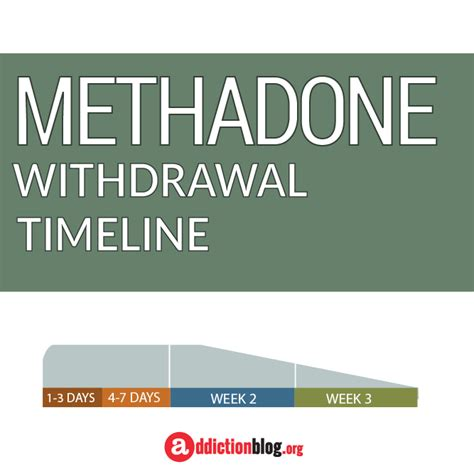 Methadone Detox Withdrawal Timeline by Methadone Withdrawal Addiction