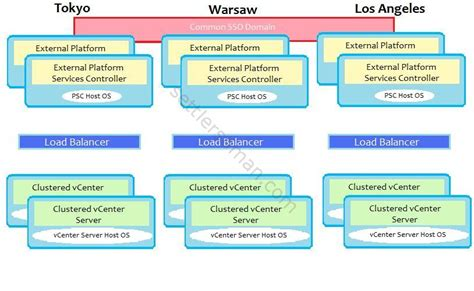 vmware vcenter  deployment possibilities topologies