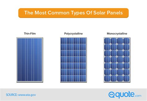 types of solar panels for homes the complete guide to solar panels quote 174
