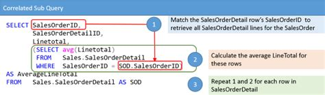 sql subquery tutorial using subqueries in the select statement