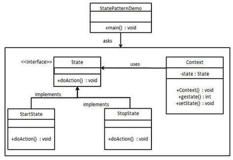 pattern types in ooad design patterns state pattern