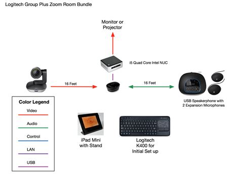 the zoom room logitech conferencing system
