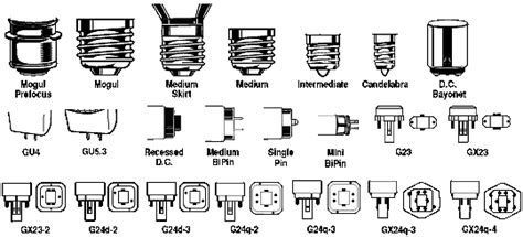 best 28 types of bulb bases halogen l 28 best types of bulb bases i m replacing all my light