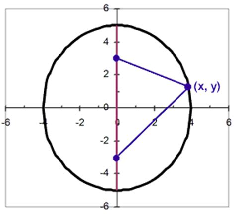 conic section ellipse conic investigation on emaze