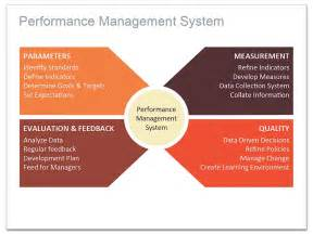 how to use a radial diagram for keynote performance
