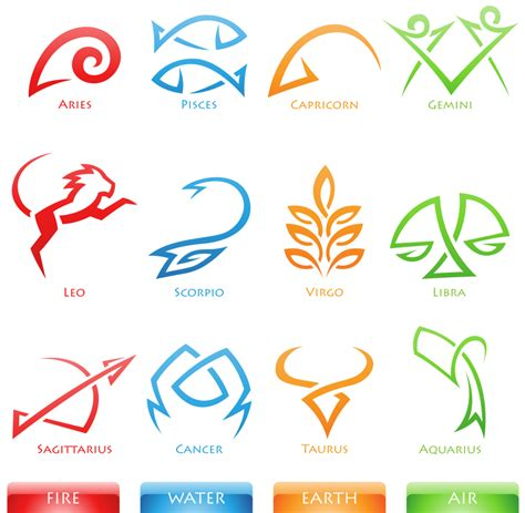 astrological signs 12 zodiac signs characteristic traits compatibility