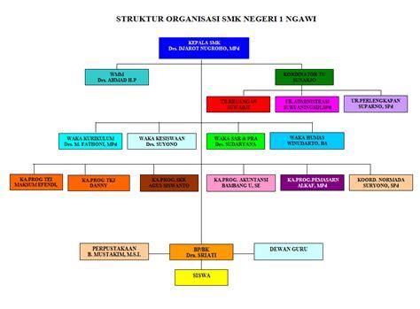 Manajemen Administrasi Organisasi Pendidikan Mulyono Ma struktur kurikulum 2013 administrasi perkantoran the knownledge