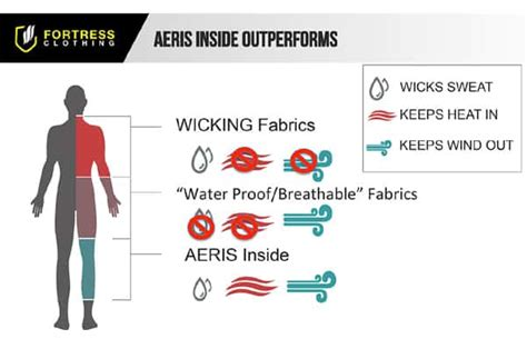 how does body comfort work 4 layers of cold weather clothing everyone should know
