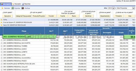 ranking nacional de gobiernos regionales en capacidad de inversiondel contacto informativo huaral per 250 161 eficiencia comprobada