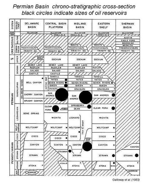 Eastern Shelf Permian Basin by Permian Basin Petroleum Sepm Strata