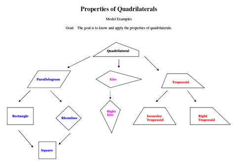 quadrilaterals flowchart 2011 geometry 8th quadrilaterals