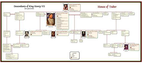 printable descendant family tree genbox sle descendant chart medieval charts