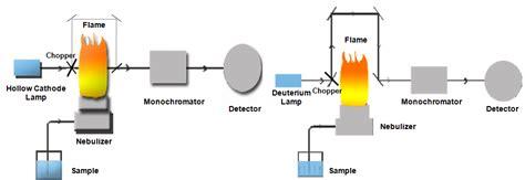 atomic absorption spectrophotometer diagram background correction in atomic absorption spectroscopy