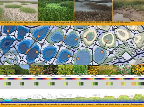 98 turenscape landscape architecture concept 171 landscape