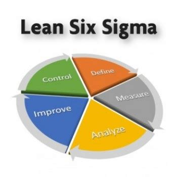 What Is Design For Six Sigma Ebook E Book lean six sigma green black belt bundle bundle packages