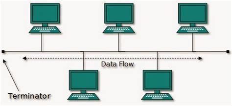 membuat jaringan lan dengan topologi bus jaringan jenis jenis jaringan dan manfaatnya instalasi