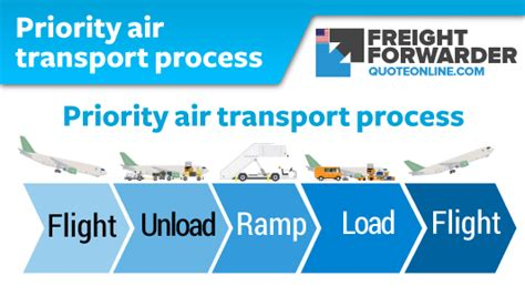 air import procedure    freight agents role