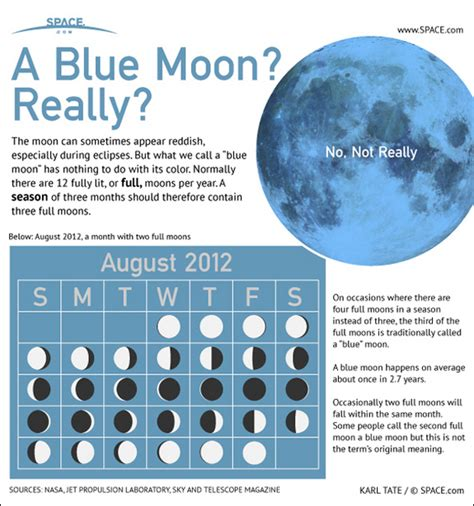 blue meaning what is a blue moon