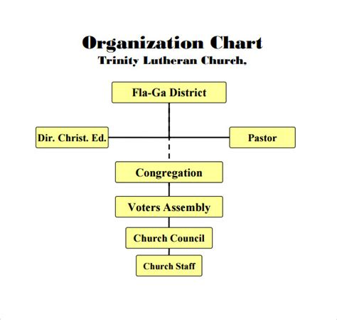 baptist church organizational chart