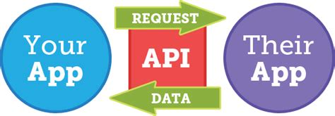Software To Build House apis for data driven marketers moz