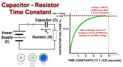 calculating capacitor time constant capacitor time constant