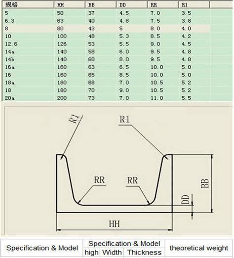 Steel U Section Sizes by U Channel Section Dimensions Crafts