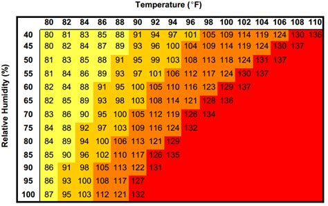 Heat Index Table by Is Corn Sweat To Blame For The Heat Wave On Pasture