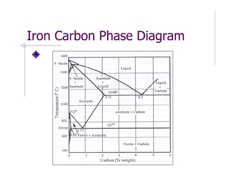 heat treatment on metals phase diagram heat treatment of metals