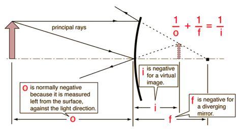 diagram convex mirror physics diagram for convex mirror