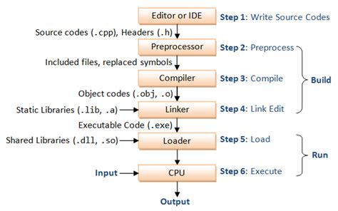 html input pattern case insensitive an introduction to c programming for first time
